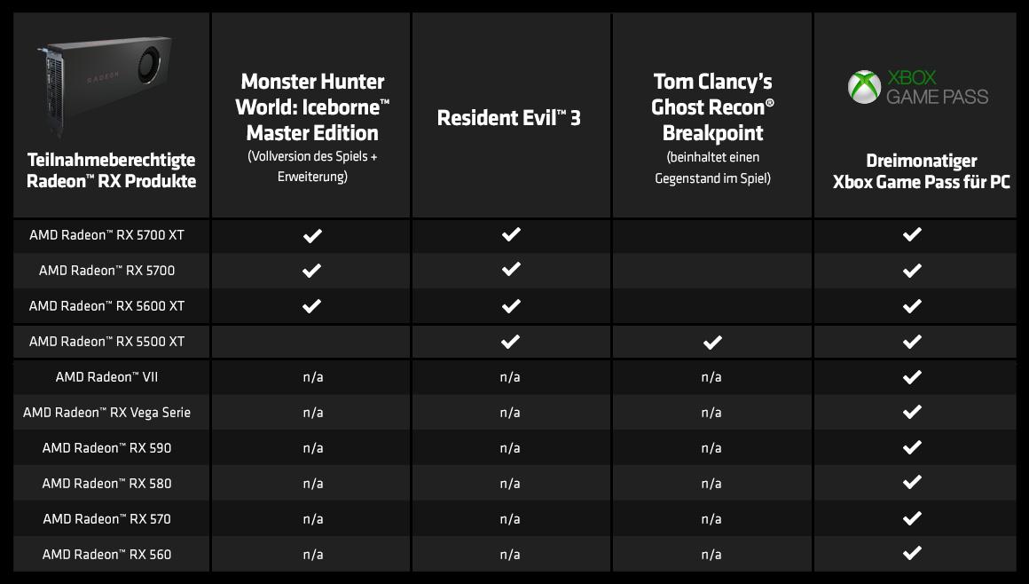 Qualifying AMD Radeon Graphics Cards chart
