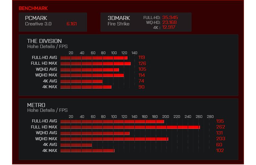 BoostBoxx Exxtreme 5320 Benchmark