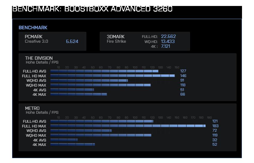 BoostBoxx Advanced 3260 Benchmark