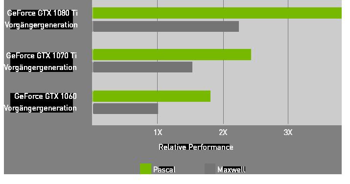 GeForce GTX Performance Übersicht