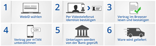 Erklärung des WebID Verfahrens